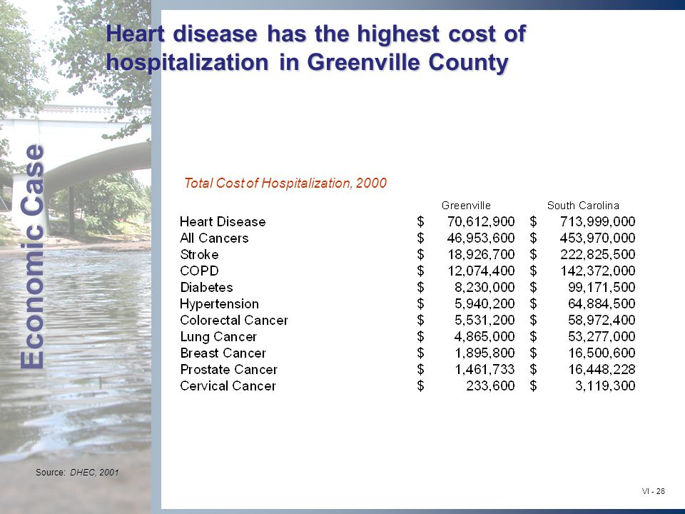 Economic Case VI - 26 Heart disease has the highest cost of hospitalization in Greenville County Total Cost of Hospitalization, 2000 Source: DHEC, 2001