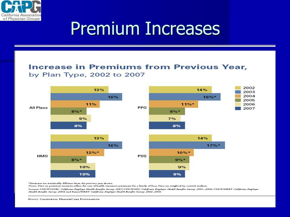Premium Increases