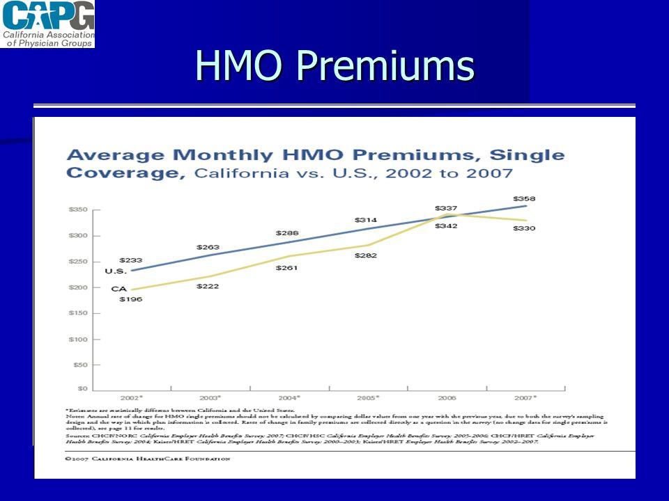 HMO Premiums