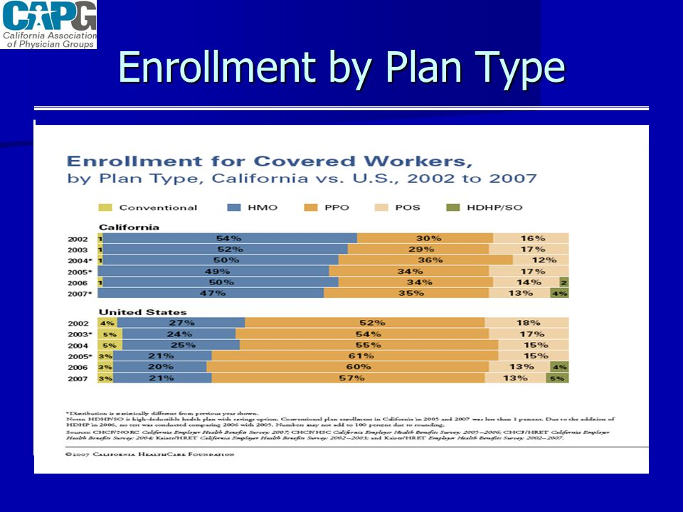 Enrollment by Plan Type