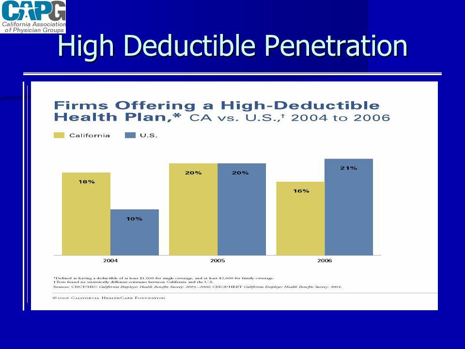 High Deductible Penetration