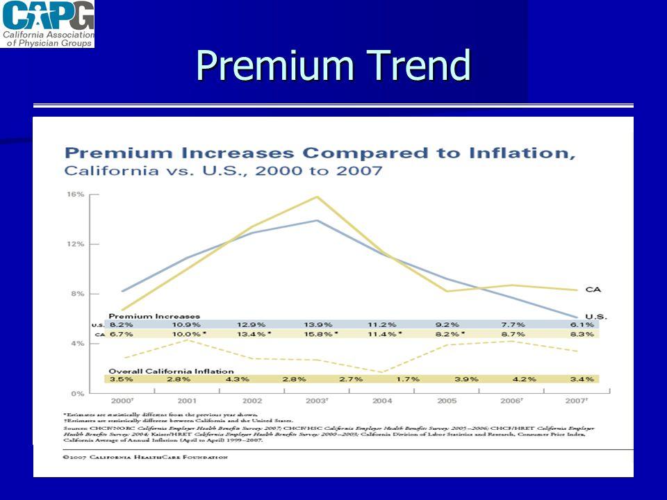 Premium Trend