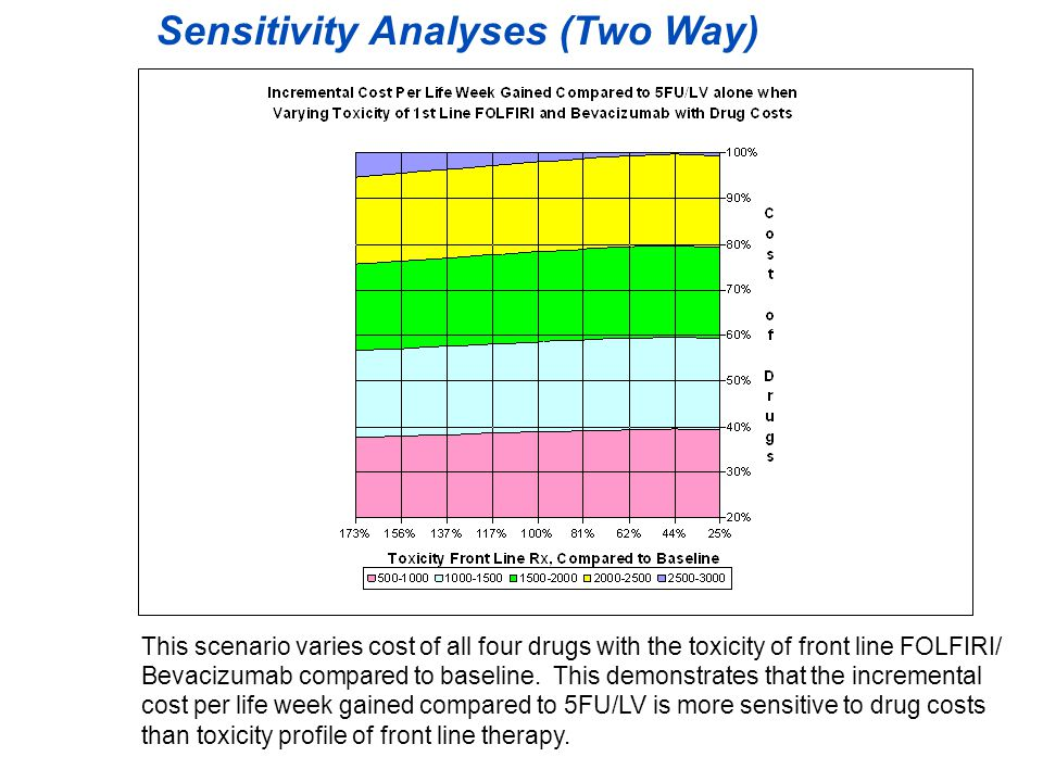 Two Dimensional Sensitivity Analyses –Probabilistic Toxicity and Progression varied over beta distribution Cost varied over continuous distribution (between 20% and 100% of ASP) –Microsimulation Trials (200 hypothetical patients)