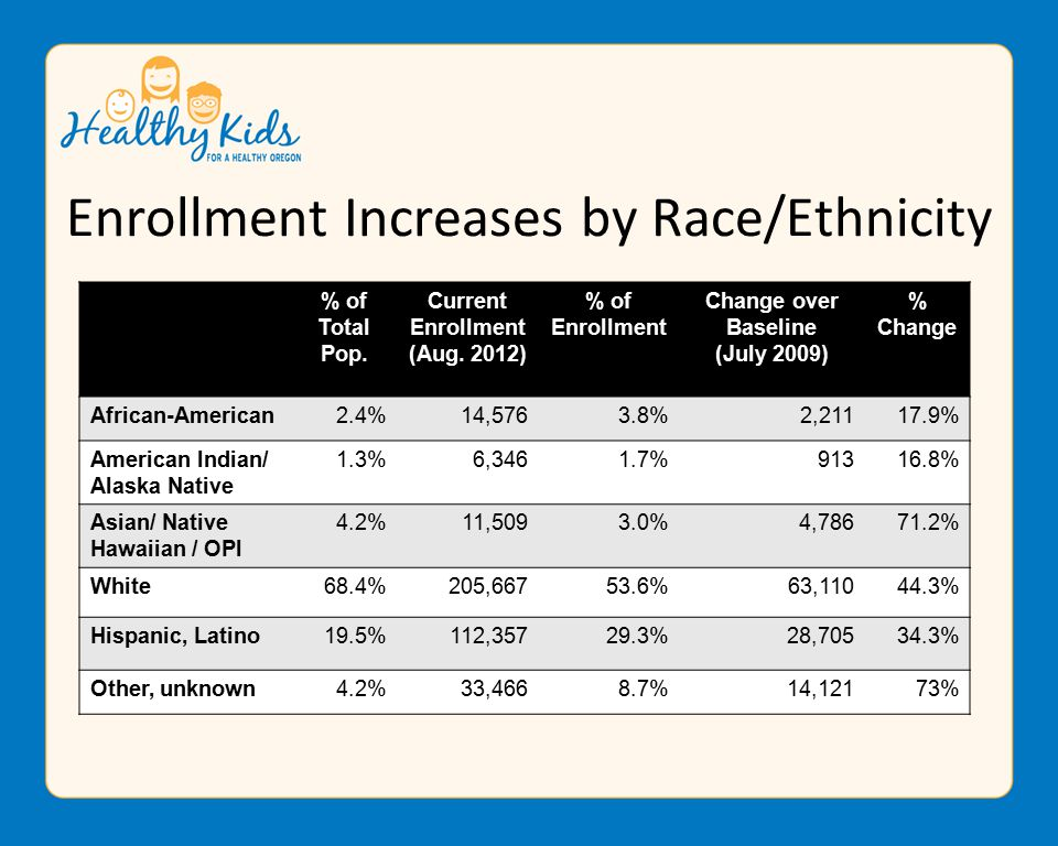 Enrollment Increases by Race/Ethnicity % of Total Pop.