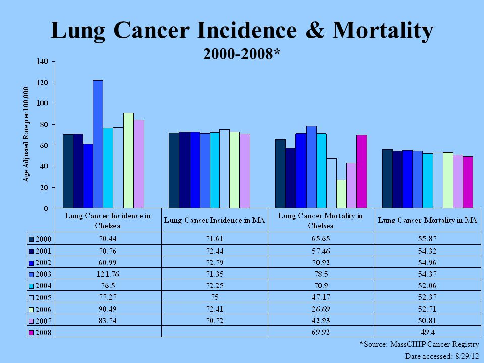 Lung Cancer Incidence & Mortality 2000-2008* *Source: MassCHIP Cancer Registry Date accessed: 8/29/12