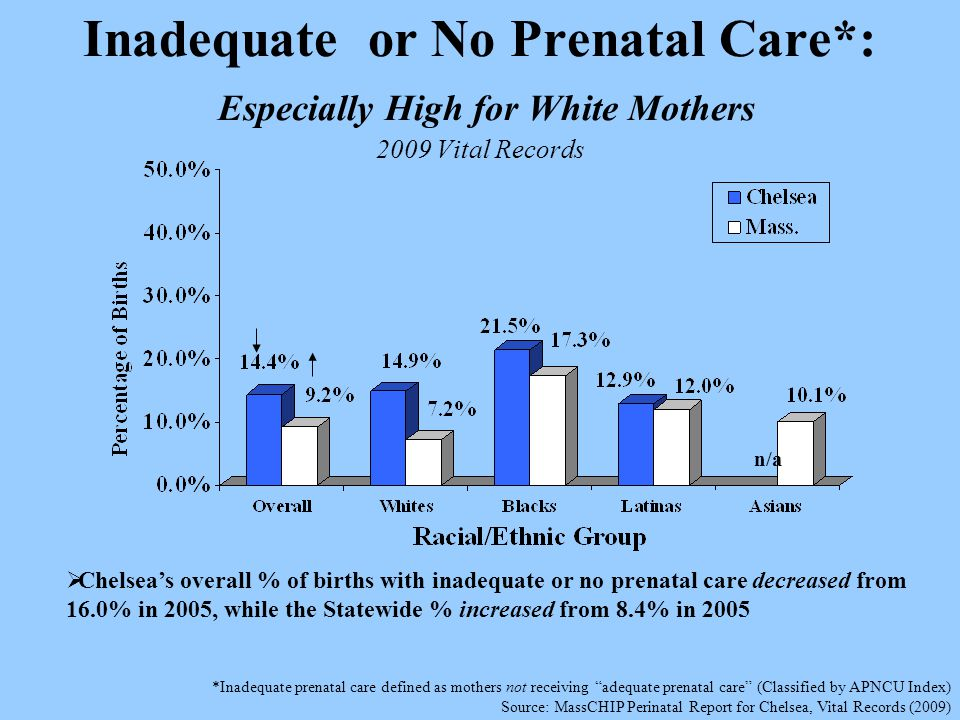 Inadequate or No Prenatal Care*: Especially High for White Mothers 2009 Vital Records *Inadequate prenatal care defined as mothers not receiving adequate prenatal care (Classified by APNCU Index) Source: MassCHIP Perinatal Report for Chelsea, Vital Records (2009) n/a  Chelsea's overall % of births with inadequate or no prenatal care decreased from 16.0% in 2005, while the Statewide % increased from 8.4% in 2005