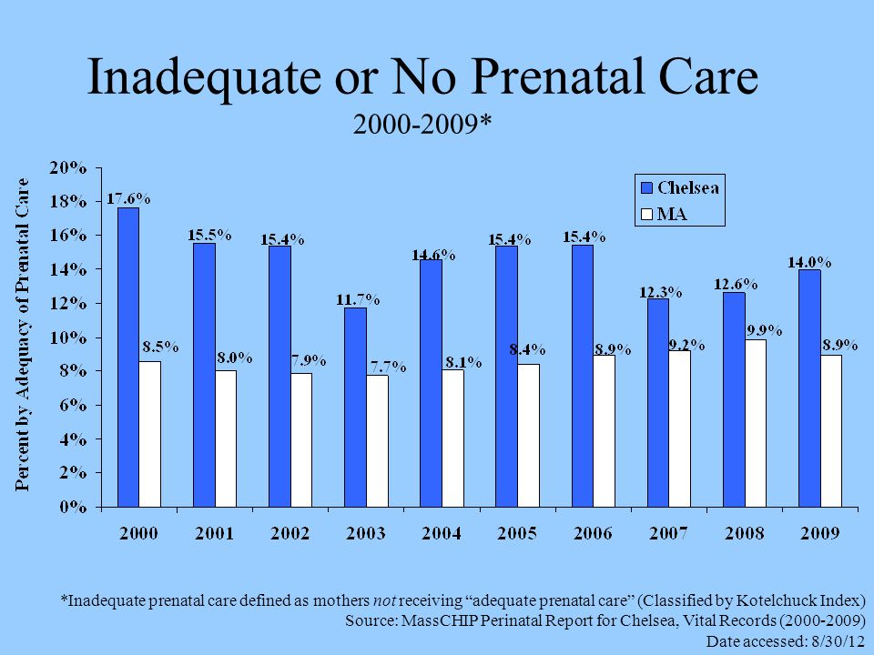 Inadequate or No Prenatal Care 2000-2009* *Inadequate prenatal care defined as mothers not receiving adequate prenatal care (Classified by Kotelchuck Index) Source: MassCHIP Perinatal Report for Chelsea, Vital Records (2000-2009) Date accessed: 8/30/12