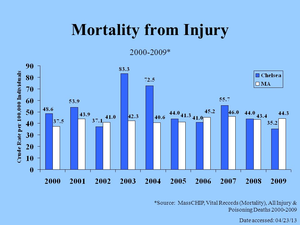Mortality from Injury 2000-2009* *Source: MassCHIP, Vital Records (Mortality), All Injury & Poisoning Deaths 2000-2009 Date accessed: 04/23/13