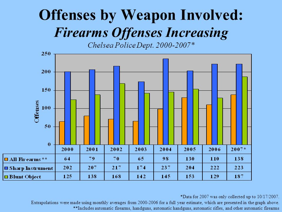 Offenses by Weapon Involved: Firearms Offenses Increasing Chelsea Police Dept.