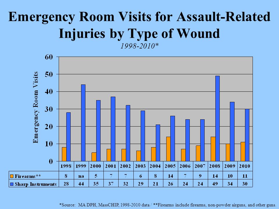 Emergency Room Visits for Assault-Related Injuries by Type of Wound 1998-2010* *Source: MA DPH, MassCHIP, 1998-2010 data / **Firearms include firearms, non-powder airguns, and other guns.