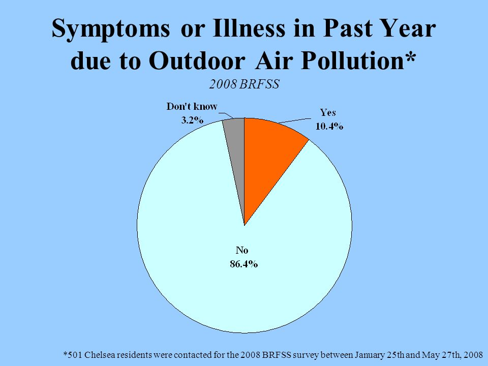 Symptoms or Illness in Past Year due to Outdoor Air Pollution* 2008 BRFSS *501 Chelsea residents were contacted for the 2008 BRFSS survey between January 25th and May 27th, 2008
