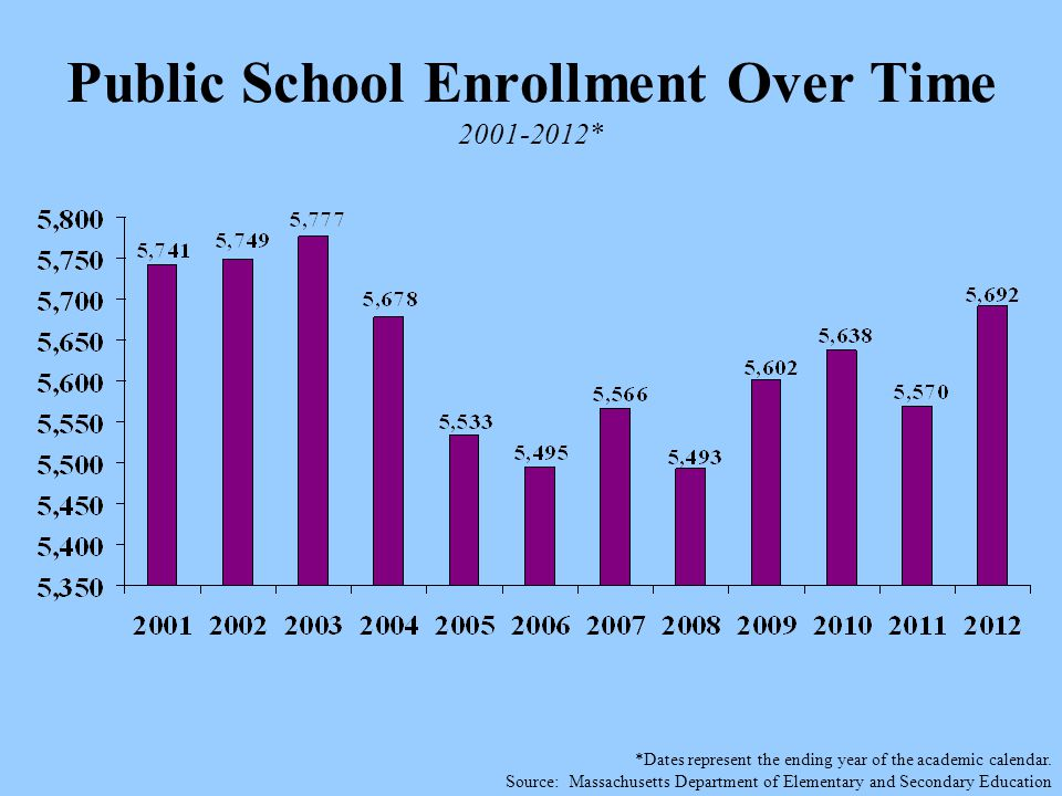 Public School Enrollment Over Time 2001-2012* *Dates represent the ending year of the academic calendar.