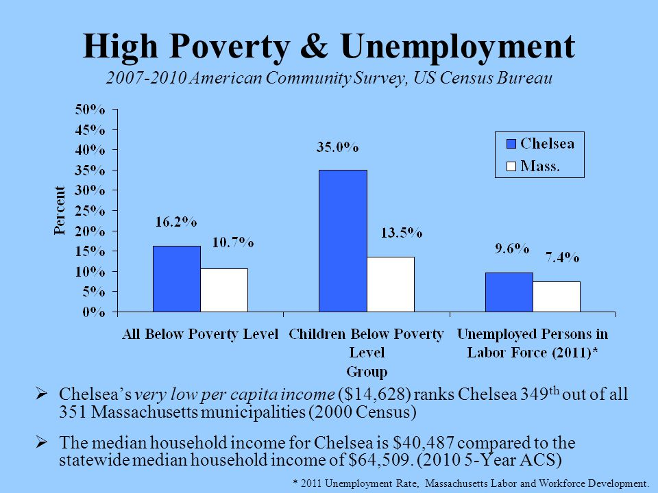 High Poverty & Unemployment 2007-2010 American Community Survey, US Census Bureau  Chelsea's very low per capita income ($14,628) ranks Chelsea 349 th out of all 351 Massachusetts municipalities (2000 Census)  The median household income for Chelsea is $40,487 compared to the statewide median household income of $64,509.