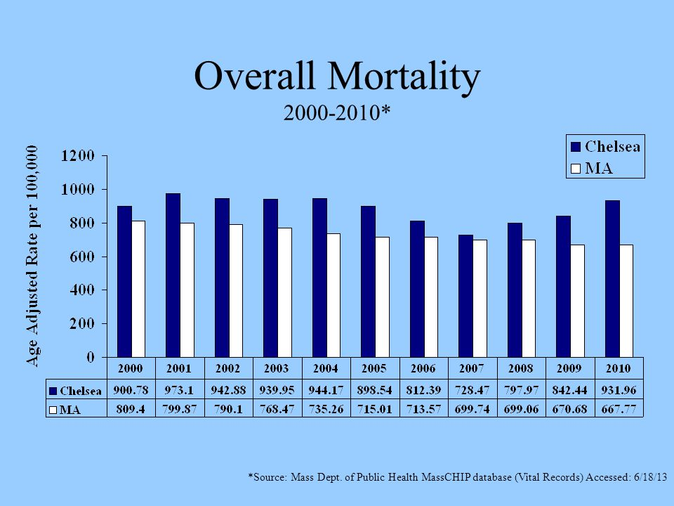 Overall Mortality 2000-2010* *Source: Mass Dept.
