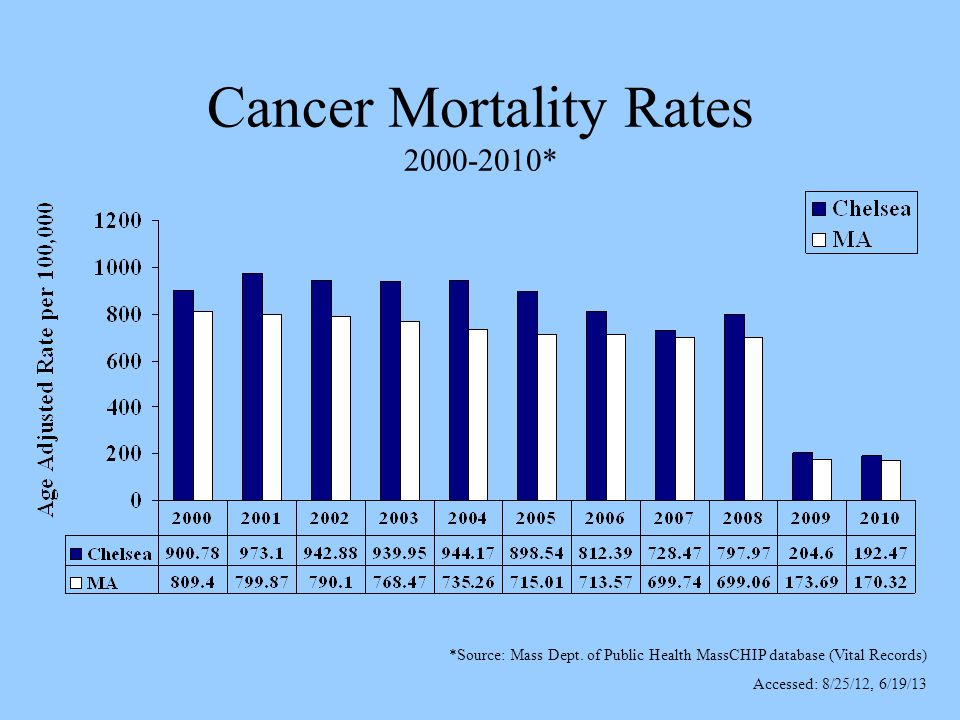 Cancer Mortality Rates 2000-2010* *Source: Mass Dept.