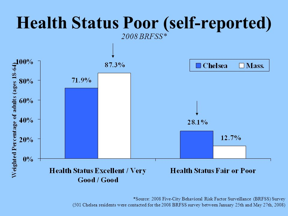 Health Status Poor (self-reported) 2008 BRFSS* *Source: 2008 Five-City Behavioral Risk Factor Surveillance (BRFSS) Survey (501 Chelsea residents were contacted for the 2008 BRFSS survey between January 25th and May 27th, 2008)