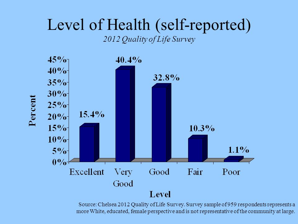 Level of Health (self-reported) 2012 Quality of Life Survey Source: Chelsea 2012 Quality of Life Survey.