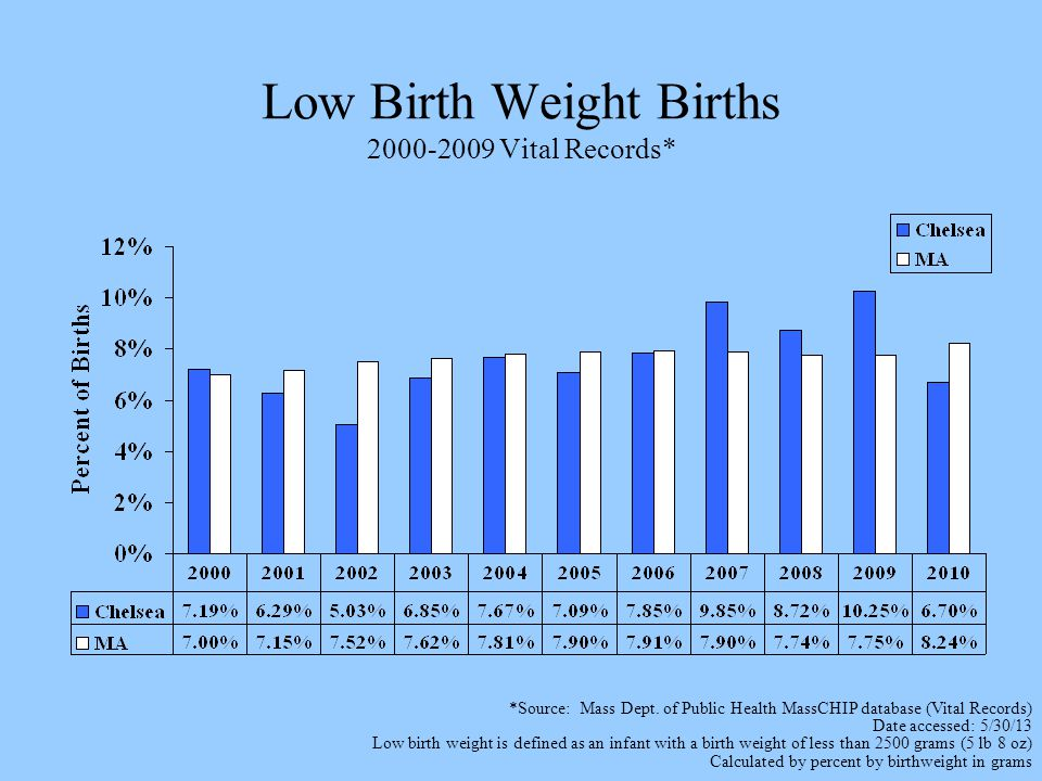 Low Birth Weight Births 2000-2009 Vital Records* *Source: Mass Dept.