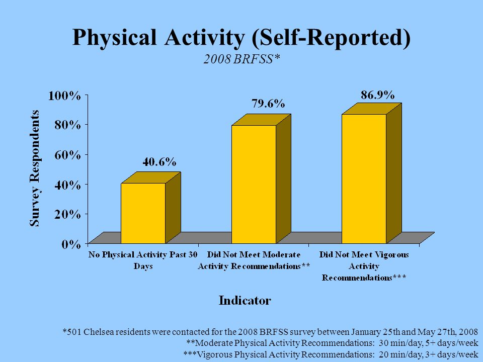 Physical Activity (Self-Reported) 2008 BRFSS* *501 Chelsea residents were contacted for the 2008 BRFSS survey between January 25th and May 27th, 2008 **Moderate Physical Activity Recommendations: 30 min/day, 5+ days/week ***Vigorous Physical Activity Recommendations: 20 min/day, 3+ days/week