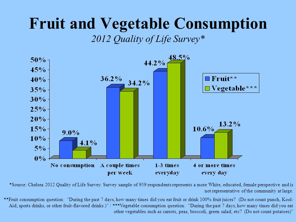 Fruit and Vegetable Consumption 2012 Quality of Life Survey* *Source: Chelsea 2012 Quality of Life Survey.