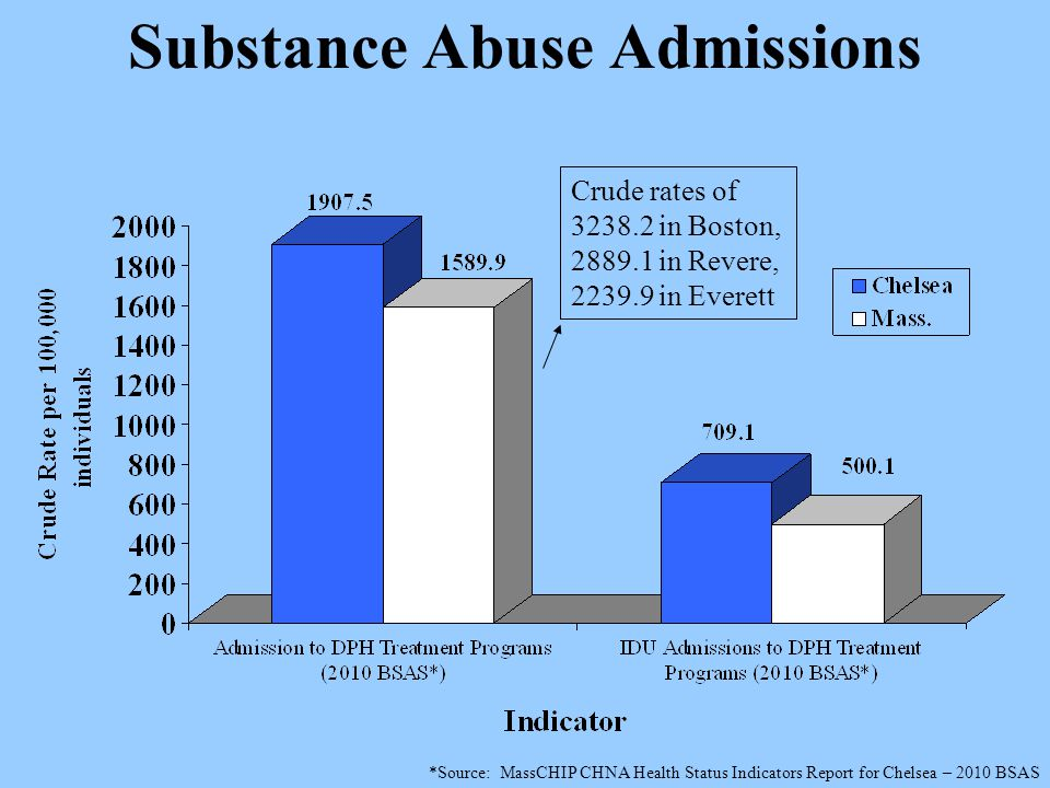 Substance Abuse Admissions Crude rates of 3238.2 in Boston, 2889.1 in Revere, 2239.9 in Everett *Source: MassCHIP CHNA Health Status Indicators Report for Chelsea – 2010 BSAS