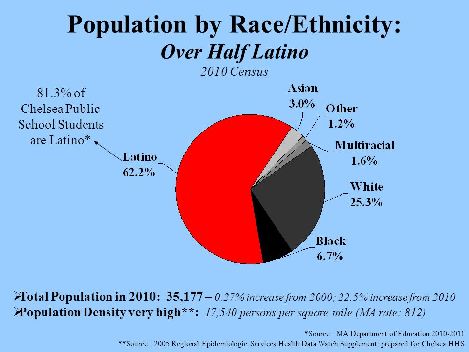 Population by Race/Ethnicity: Over Half Latino 2010 Census  Total Population in 2010: 35,177 – 0.27% increase from 2000; 22.5% increase from 2010  Population Density very high**: 17,540 persons per square mile (MA rate: 812) *Source: MA Department of Education 2010-2011 **Source: 2005 Regional Epidemiologic Services Health Data Watch Supplement, prepared for Chelsea HHS 81.3% of Chelsea Public School Students are Latino*