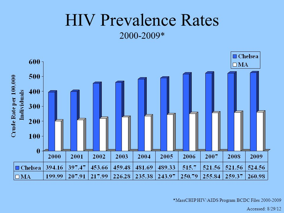 HIV Prevalence Rates 2000-2009* *MassCHIP HIV/AIDS Program BCDC Files 2000-2009 Accessed: 8/29/12