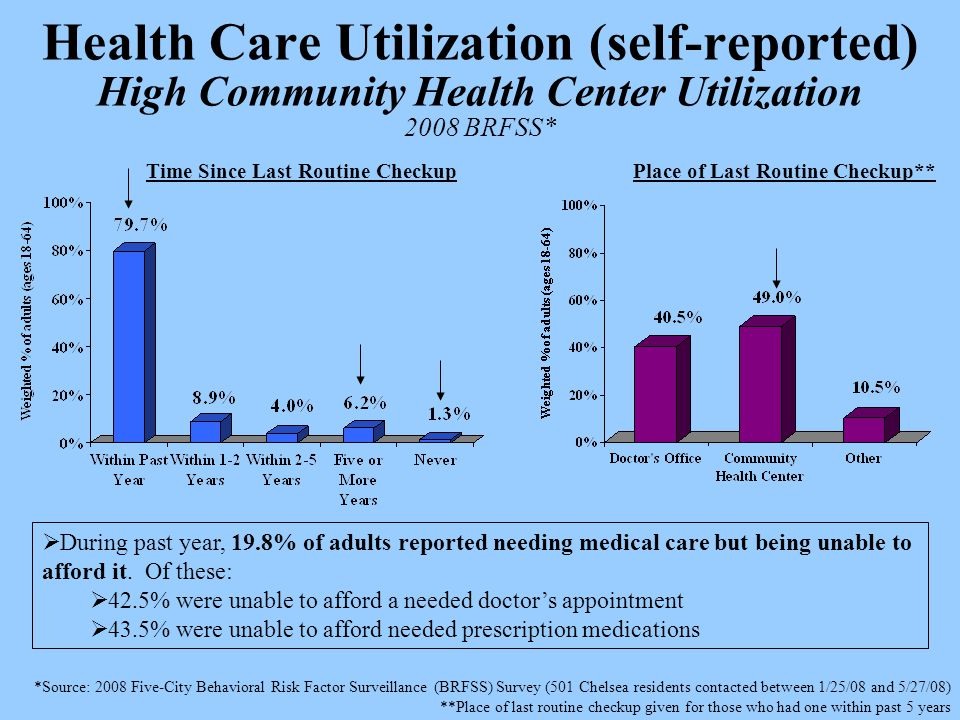 Health Care Utilization (self-reported) High Community Health Center Utilization 2008 BRFSS* *Source: 2008 Five-City Behavioral Risk Factor Surveillance (BRFSS) Survey (501 Chelsea residents contacted between 1/25/08 and 5/27/08) **Place of last routine checkup given for those who had one within past 5 years  During past year, 19.8% of adults reported needing medical care but being unable to afford it.
