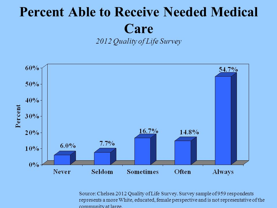 Percent Able to Receive Needed Medical Care 2012 Quality of Life Survey Source: Chelsea 2012 Quality of Life Survey.
