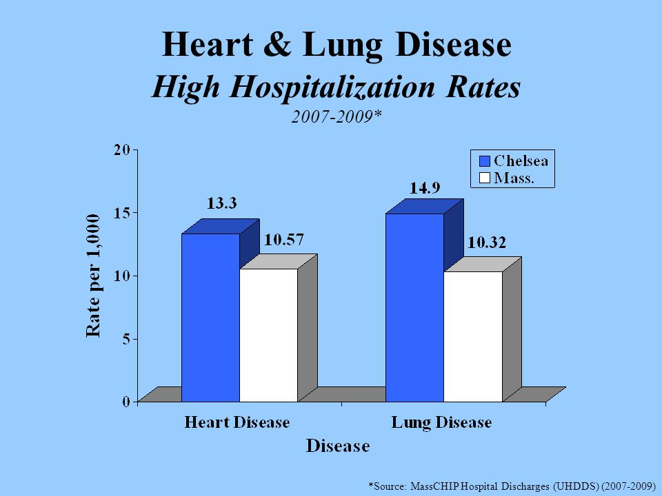 Heart & Lung Disease High Hospitalization Rates 2007-2009* *Source: MassCHIP Hospital Discharges (UHDDS) (2007-2009)