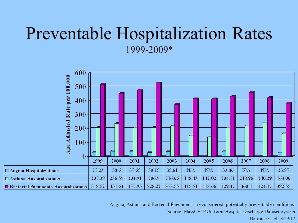Preventable Hospitalization Rates 1999-2009* Angina, Asthma and Bacterial Pneumonia are considered potentially preventable conditions.