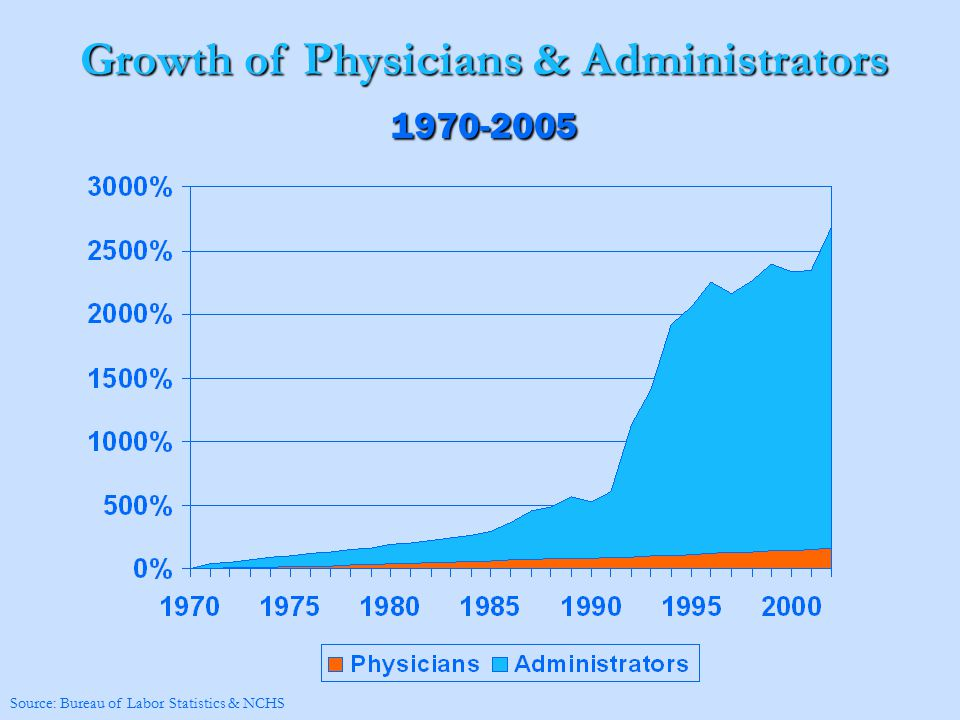 Growth of Physicians & Administrators 1970-2005 Source: Bureau of Labor Statistics & NCHS