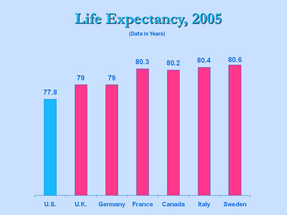 Life Expectancy, 2005 (Data in Years)