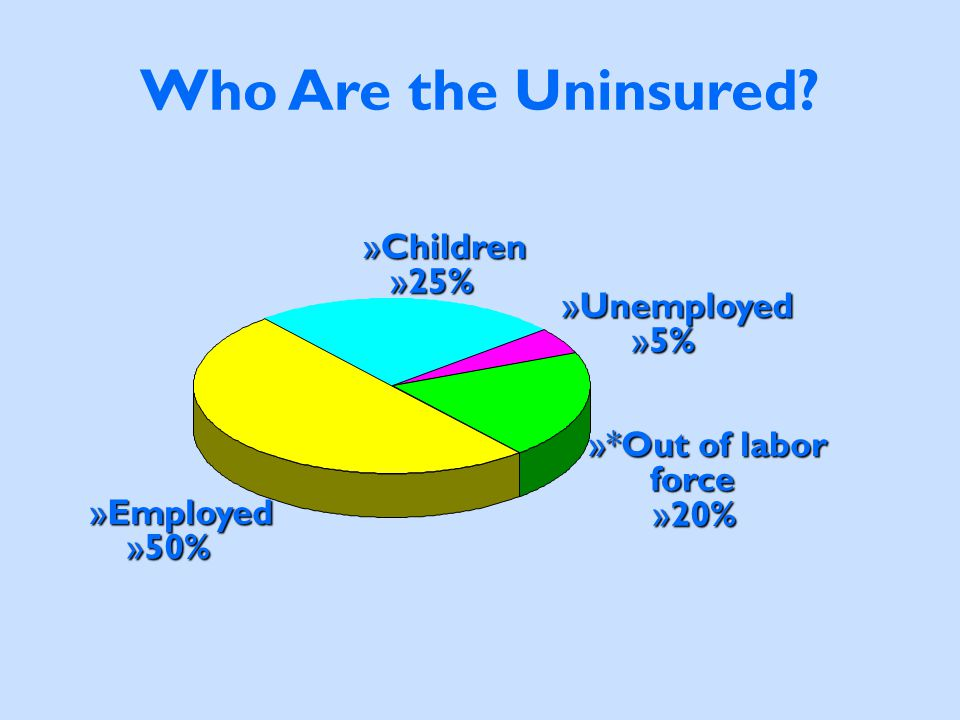 Who Are the Uninsured? »Employed »50% »Children »25% »Unemployed »5% »*Out of labor force »20%