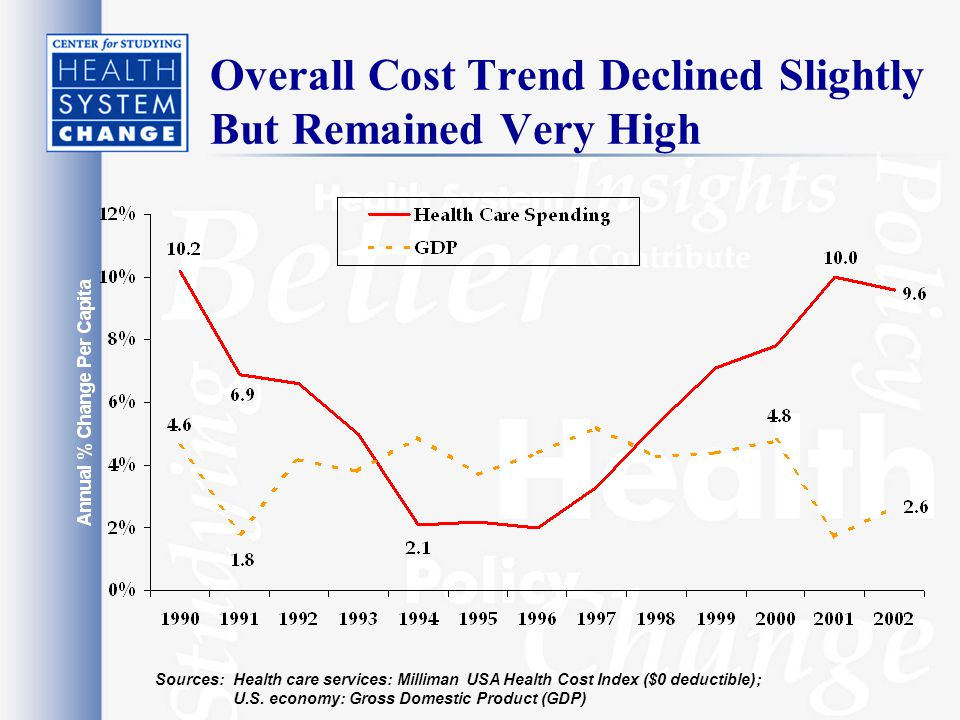 Overall Cost Trend Declined Slightly But Remained Very High Sources: Health care services: Milliman USA Health Cost Index ($0 deductible); U.S.