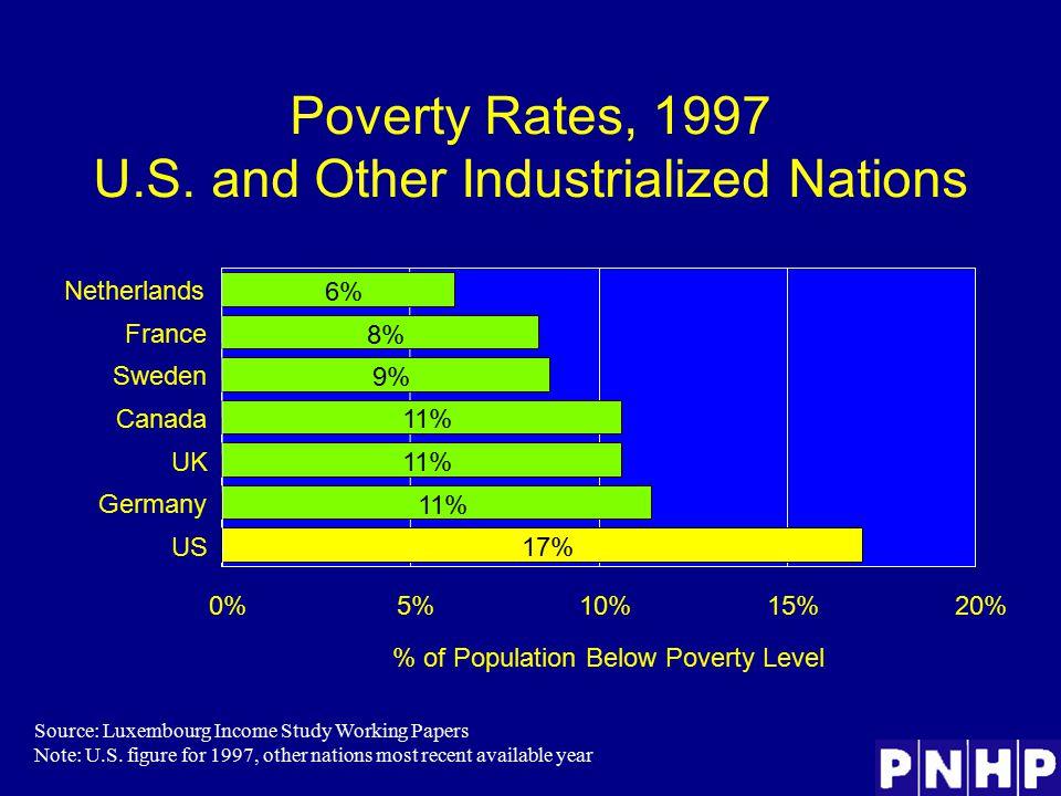 Poverty Rates, 1997 U.S.