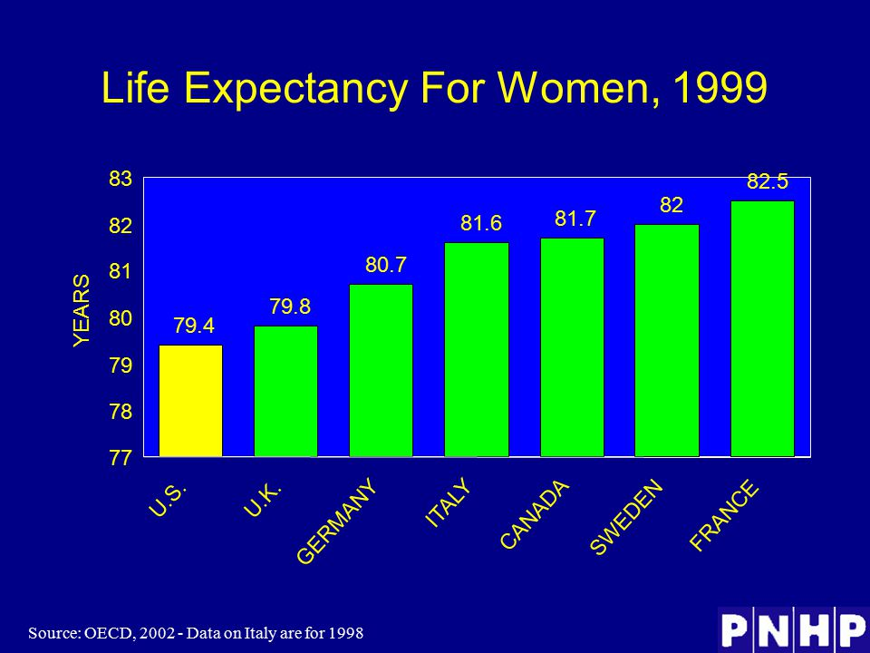 Life Expectancy For Women, 1999 Source: OECD, 2002 - Data on Italy are for 1998 82 80.7 82.5 79.8 81.6 81.7 79.4 77 78 79 80 81 82 83 U.S.