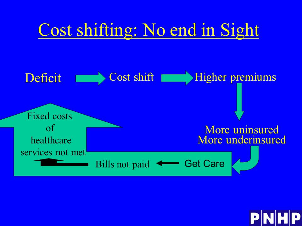 Cost shifting: No end in Sight Cost shiftHigher premiums Deficit More uninsured Bills not paid More underinsured Fixed costs of healthcare services not met Get Care