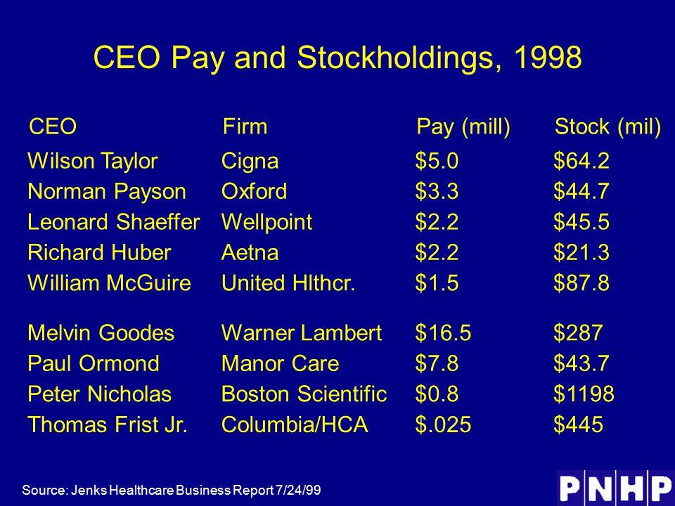 CEO Pay and Stockholdings, 1998 Source: Jenks Healthcare Business Report 7/24/99 CEOFirmPay (mill)Stock (mil) Wilson TaylorCigna$5.0$64.2 Norman PaysonOxford$3.3$44.7 Leonard ShaefferWellpoint$2.2$45.5 Richard HuberAetna$2.2$21.3 William McGuireUnited Hlthcr.$1.5$87.8 Melvin GoodesWarner Lambert$16.5$287 Paul OrmondManor Care$7.8$43.7 Peter NicholasBoston Scientific$0.8$1198 Thomas Frist Jr.Columbia/HCA$.025$445
