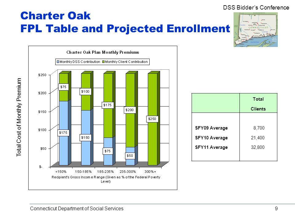 Connecticut Department of Social Services DSS Bidder's Conference 9 Charter Oak FPL Table and Projected Enrollment Total Cost of Monthly Premium Total Clients SFY09 Average 8,700 SFY10 Average 21,400 SFY11 Average 32,800