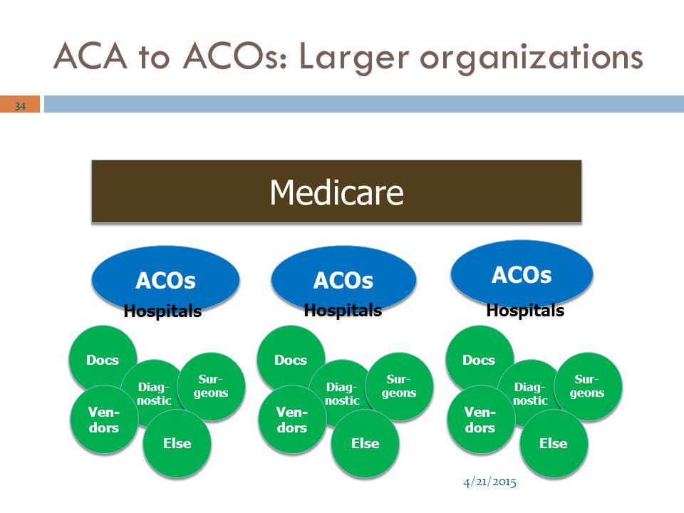 ACA to ACOs: Larger organizations 4/21/2015 34 Medicare ACOs Docs Diag- nostic Sur- geons Ven- dors Else Docs Diag- nostic Sur- geons Ven- dors Else Docs Diag- nostic Sur- geons Ven- dors Else Hospitals