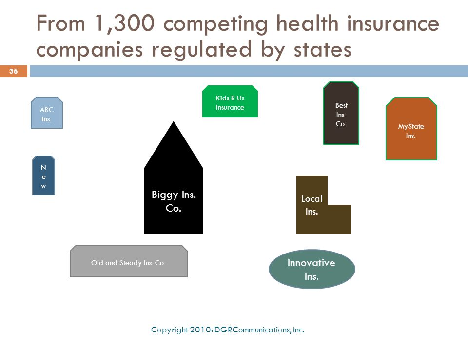 From 1,300 competing health insurance companies regulated by states Copyright 2010: DGRCommunications, Inc. 36 ABC Ins. Kids R Us Insurance Best Ins.