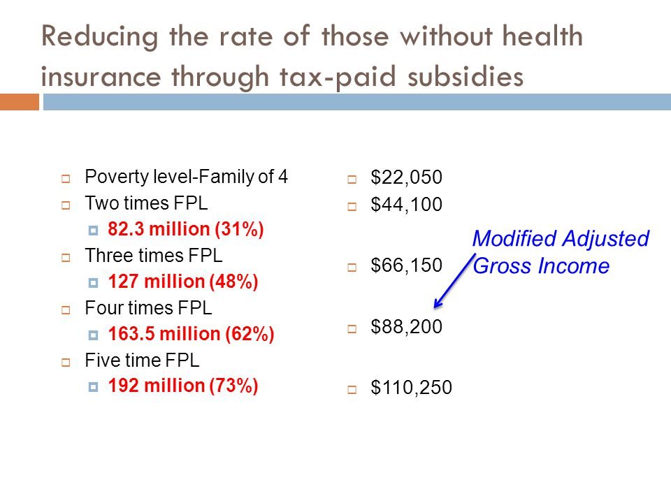 Reducing the rate of those without health insurance through tax-paid subsidies  Poverty level-Family of 4  Two times FPL  82.3 million (31%)  Three times FPL  127 million (48%)  Four times FPL  163.5 million (62%)  Five time FPL  192 million (73%)  $22,050  $44,100  $66,150  $88,200  $110,250 Modified Adjusted Gross Income
