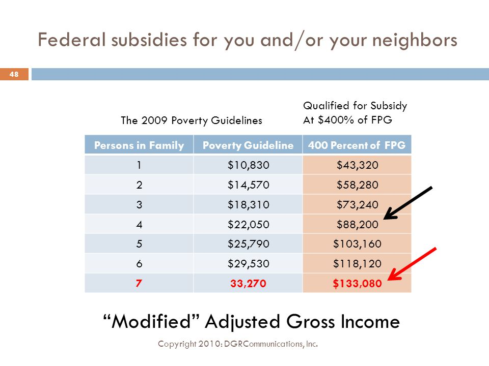 Federal subsidies for you and/or your neighbors Persons in FamilyPoverty Guideline400 Percent of FPG 1$10,830$43,320 2$14,570$58,280 3$18,310$73,240 4$22,050$88,200 5$25,790$103,160 6$29,530$118,120 733,270$133,080 Copyright 2010: DGRCommunications, Inc.