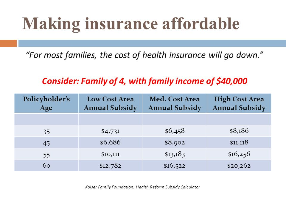 Making insurance affordable Policyholder's Age Low Cost Area Annual Subsidy Med. Cost Area Annual Subsidy High Cost Area Annual Subsidy 35$4,731$6,458