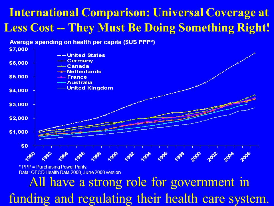 International Comparison: Universal Coverage at Less Cost -- They Must Be Doing Something Right.
