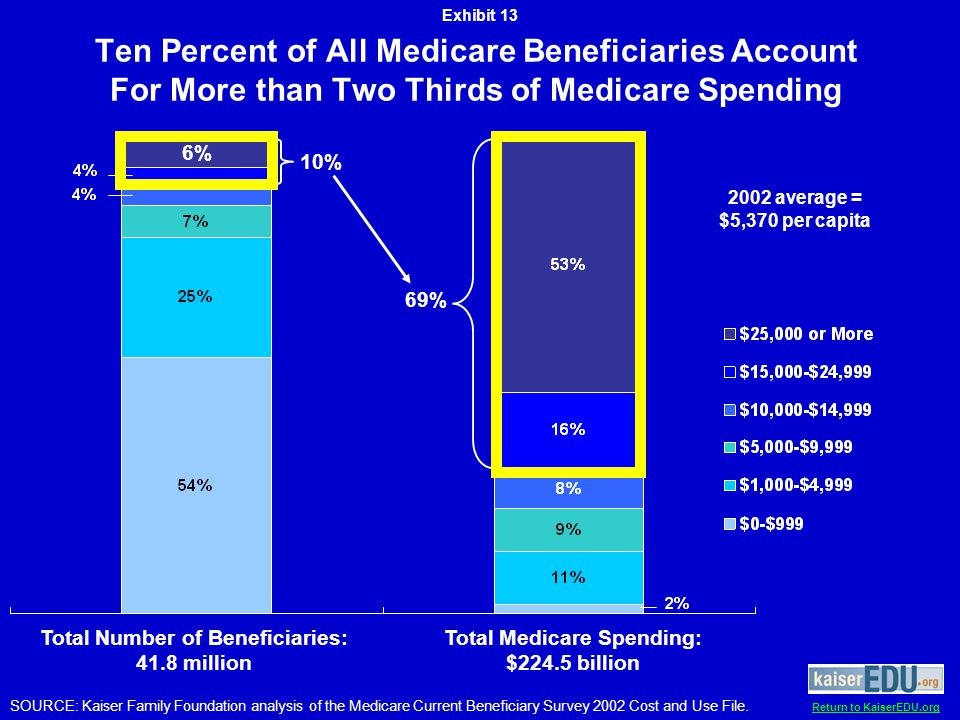 Return to KaiserEDU.org Ten Percent of All Medicare Beneficiaries Account For More than Two Thirds of Medicare Spending SOURCE: Kaiser Family Foundation analysis of the Medicare Current Beneficiary Survey 2002 Cost and Use File.