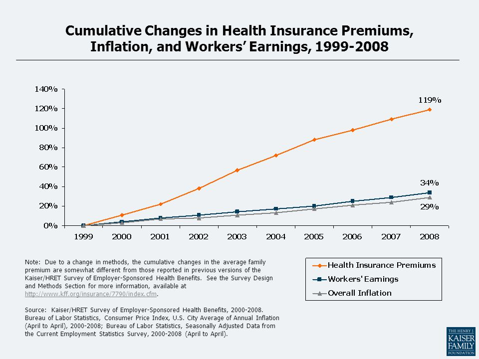 Cumulative Changes in Health Insurance Premiums, Inflation, and Workers' Earnings, 1999-2008 Note: Due to a change in methods, the cumulative changes in the average family premium are somewhat different from those reported in previous versions of the Kaiser/HRET Survey of Employer-Sponsored Health Benefits.