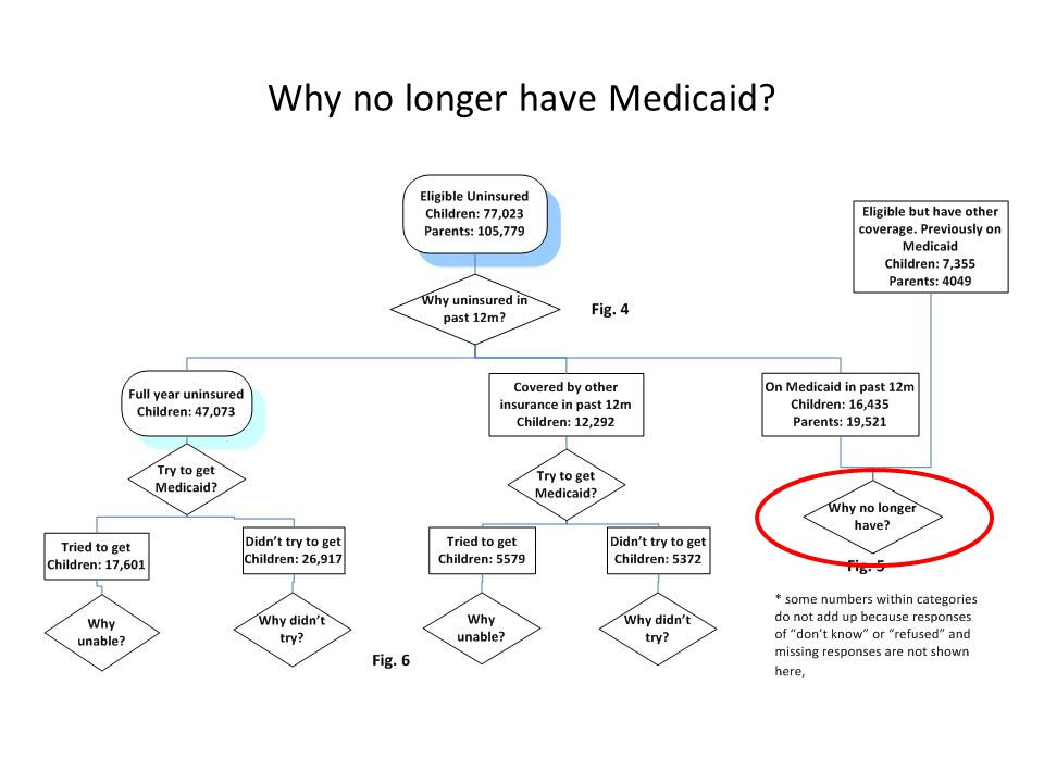 Why no longer have Medicaid?