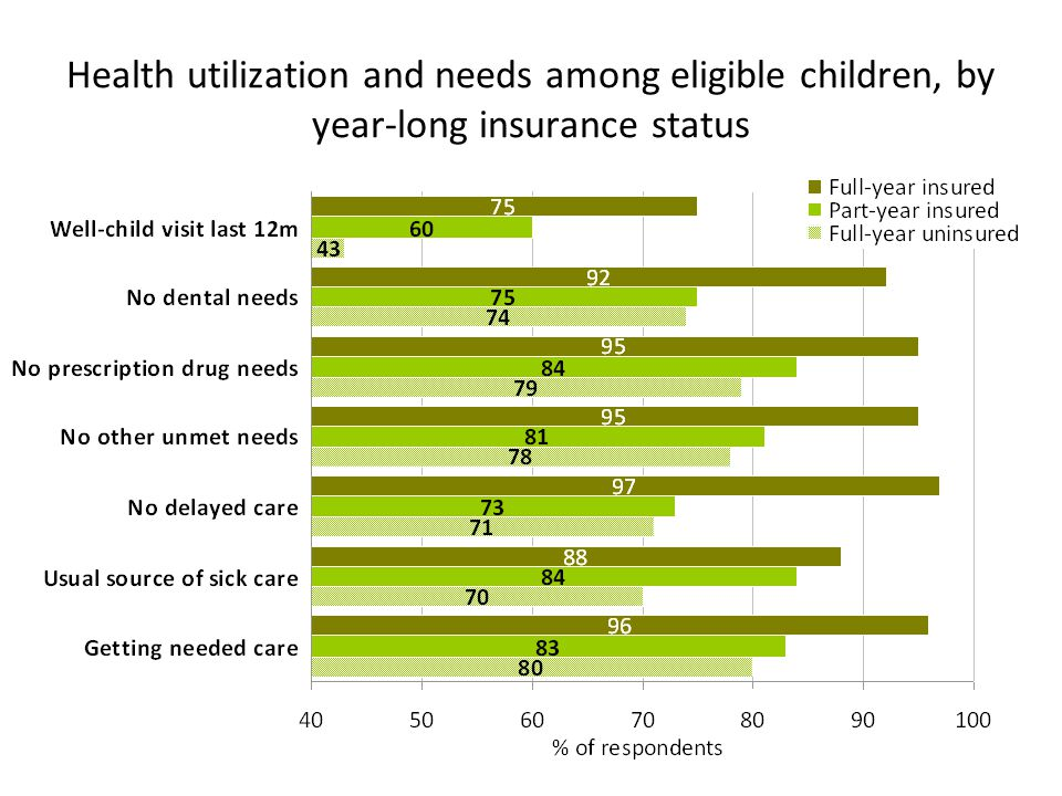 Health utilization and needs among eligible children, by year-long insurance status